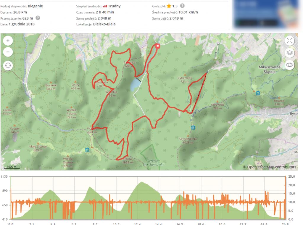 maraton górski leśnik